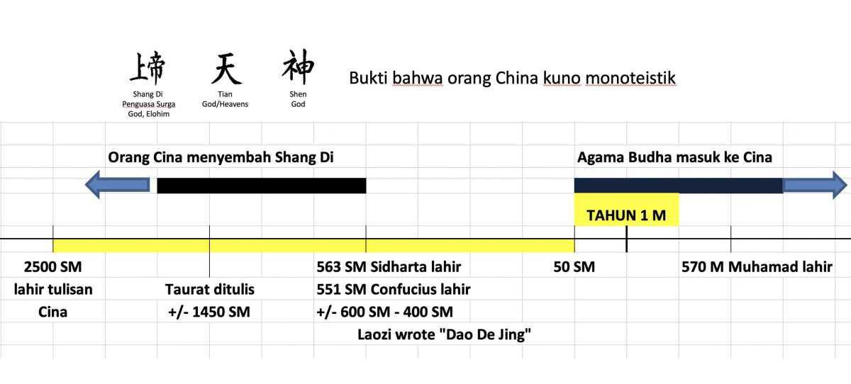 Orang China mula-mula Monoteistik