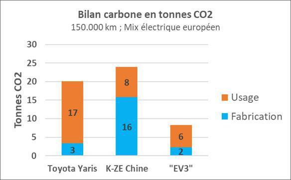 Un véhicule électrique accessible à tous, produit en France
