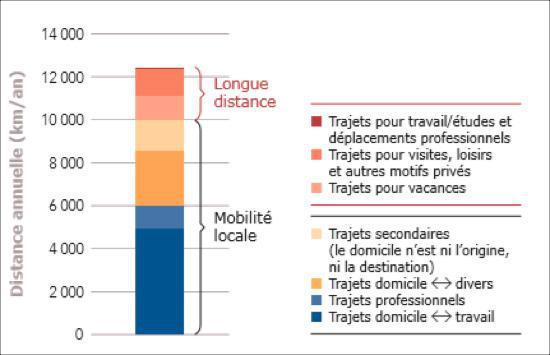 Les différents besoins de mobilité