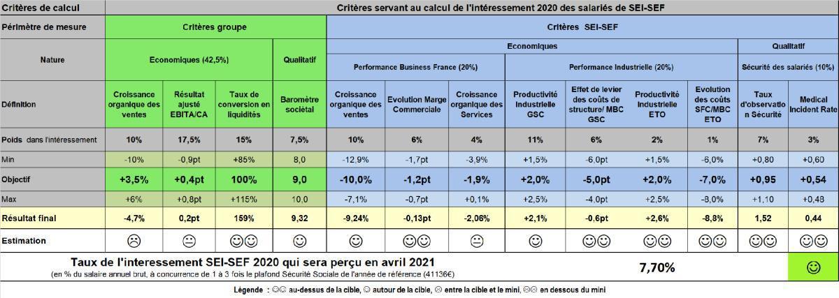 La renégociation des critères permettra aux salariés de recevoir 7,70% d'intéressement en 2020