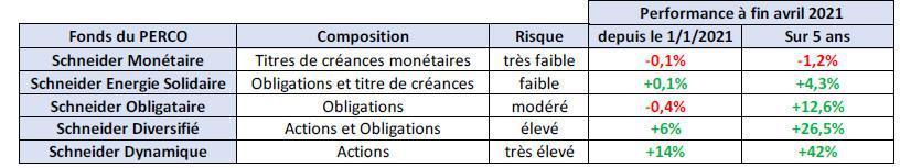 CFTC : PERCO (Plan d'Epargne Retraite Collectif)