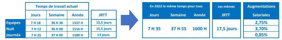 Un accord de performance collective pour redynamiser l'usine de Beaumont Le Roger