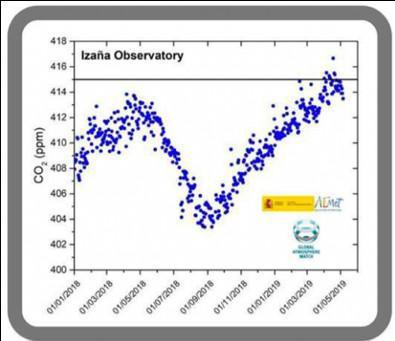 VERRASSEND CO2-ALARM
