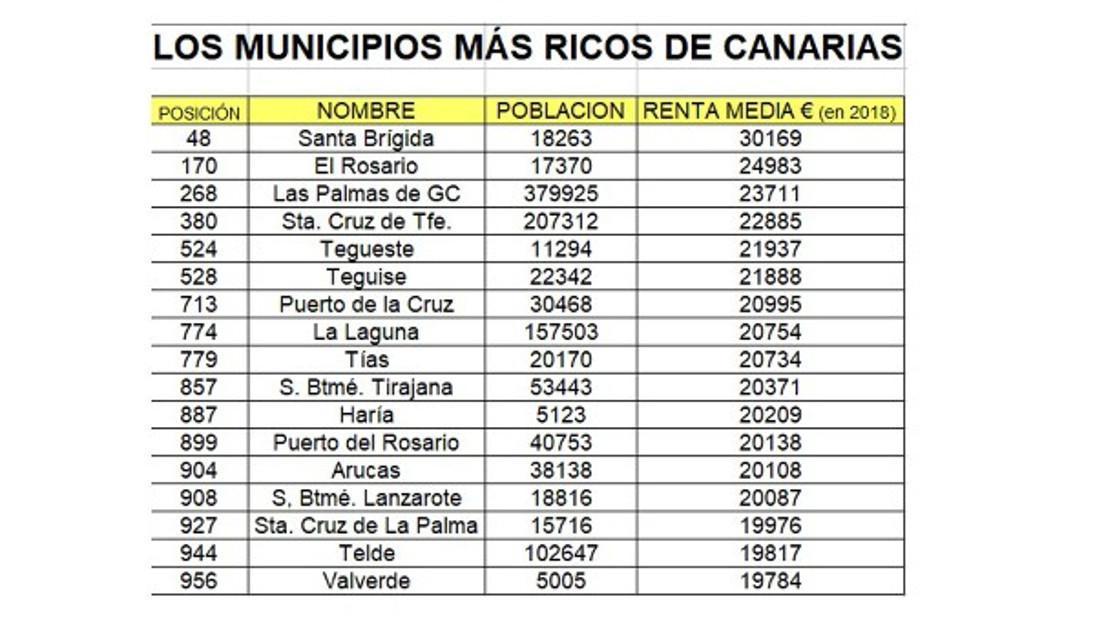 De rijkste gemeenten op de Canarische archipel