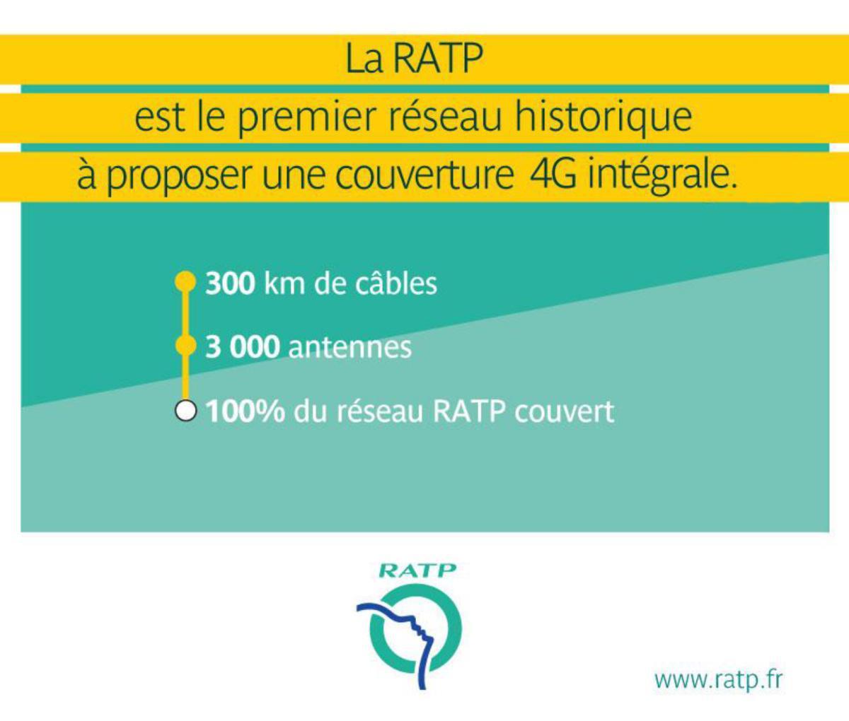 L'ensemble du réseau RATP équipé en très haut débit mobile par les opérateurs de téléphonie mobile