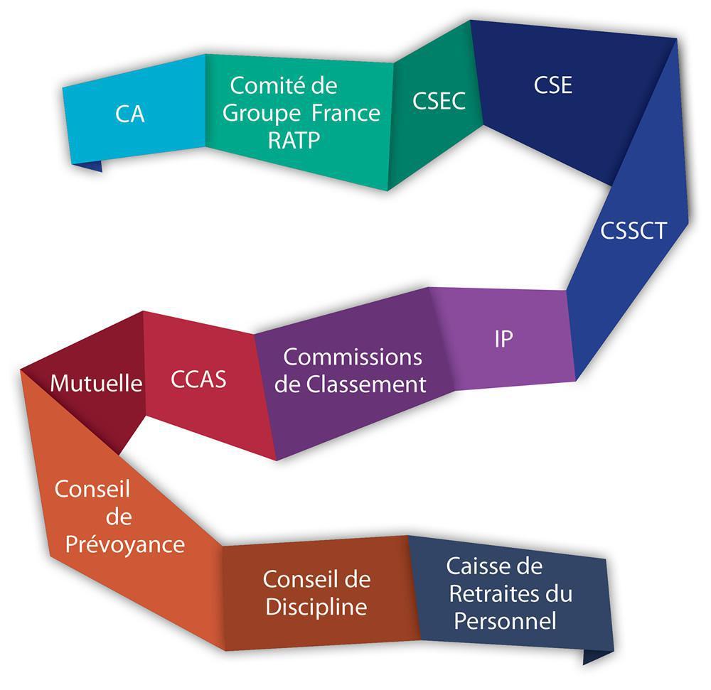 Présence de la CFE-CGC Groupe RATP