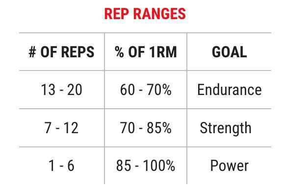 Rep Range Guide