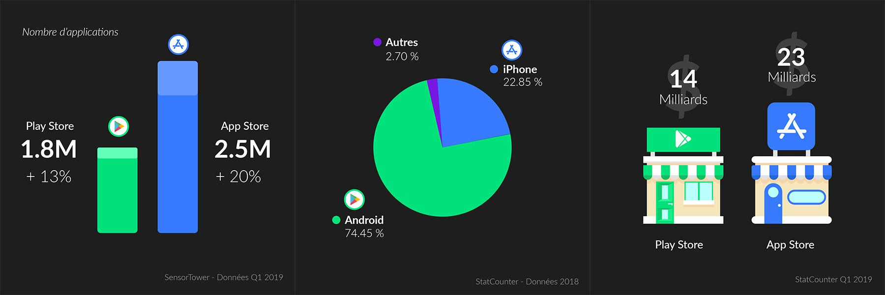 Statistiques mobiles