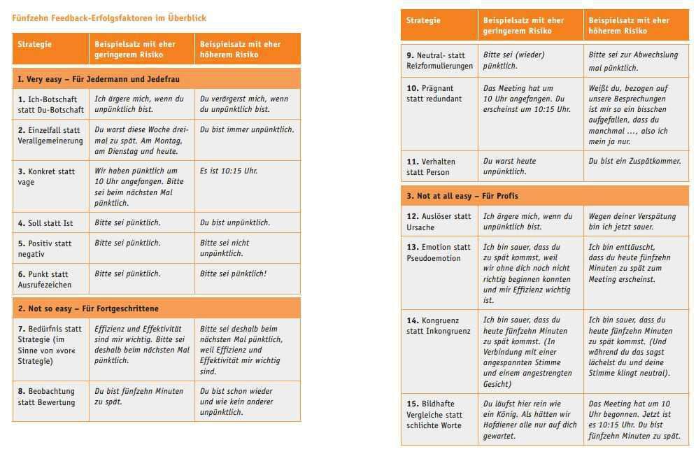 Feedback (1/3): Sachlich Aufklären (15 Erfolgsfaktoren)