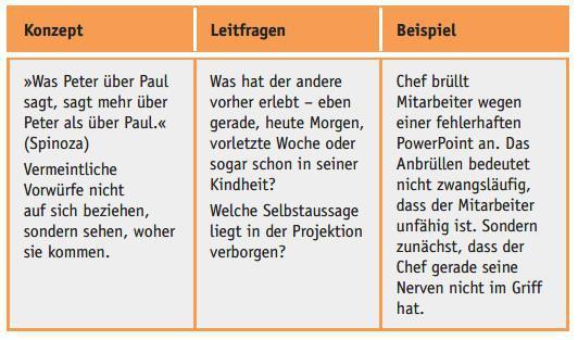 Minimierungsstrategie (1/9): Peter & Paul