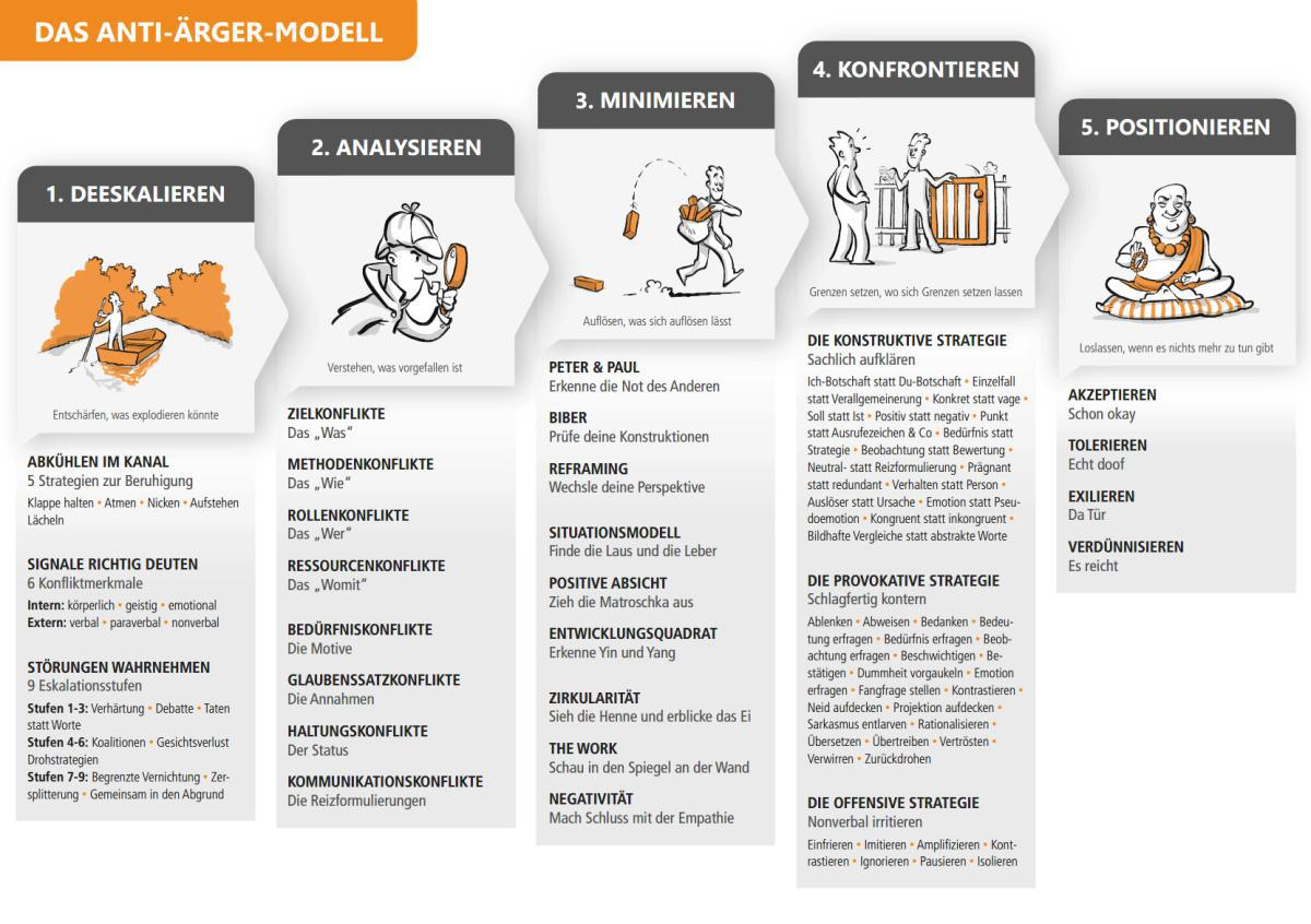 Das Anti-Ärger-Modell durchklicken (Phasen 1-5)