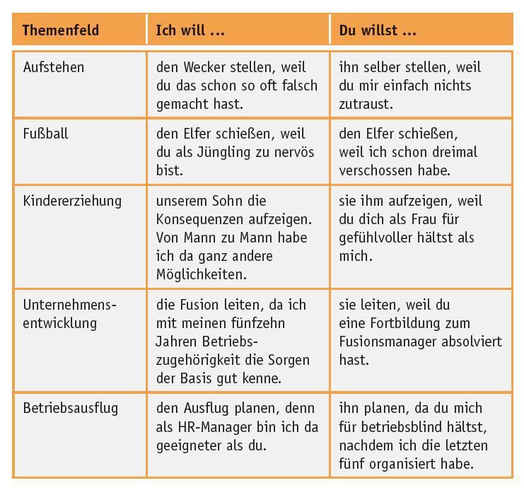 Konfliktursache (7/8): Haltungskonflikte