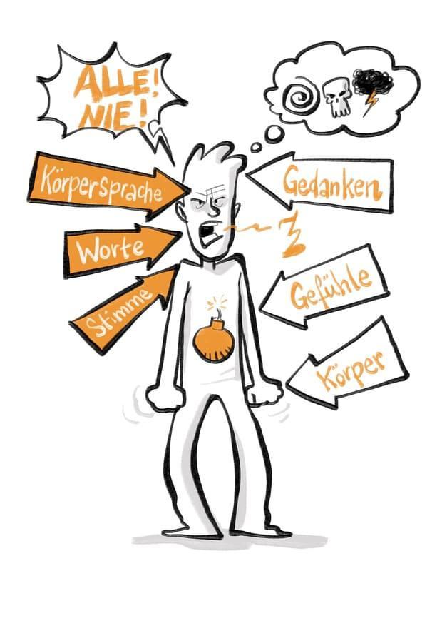 Konflikt-Merkmale: Erkenne Konflikte an sechs Merkmalen