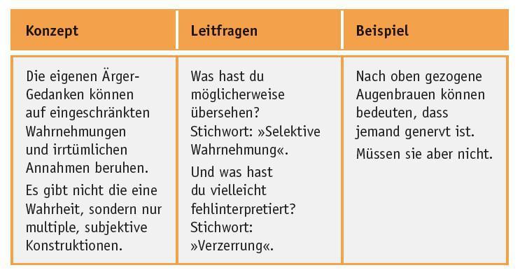 Der BIBER (Minimierungsstrategie 2/9)