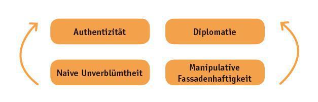 Minimierungsstrategie (6/9): Entwicklungsquadrat