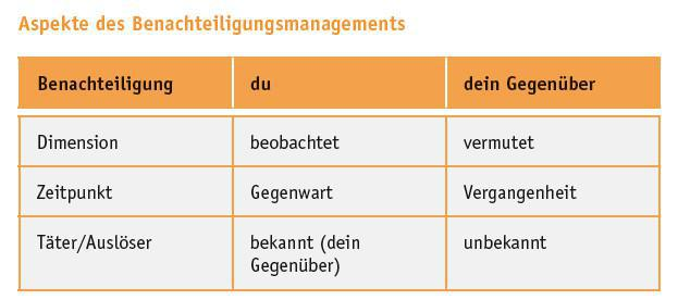 Situationsmodell (Minimierungsstrategie 4/9)