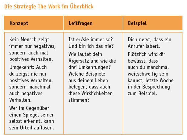 The Work (Minimierungsstrategie 8/9)