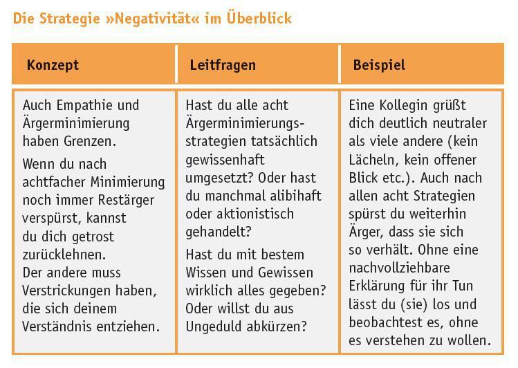 Negativität attribuieren (Minimierungsstrategie 9/9)