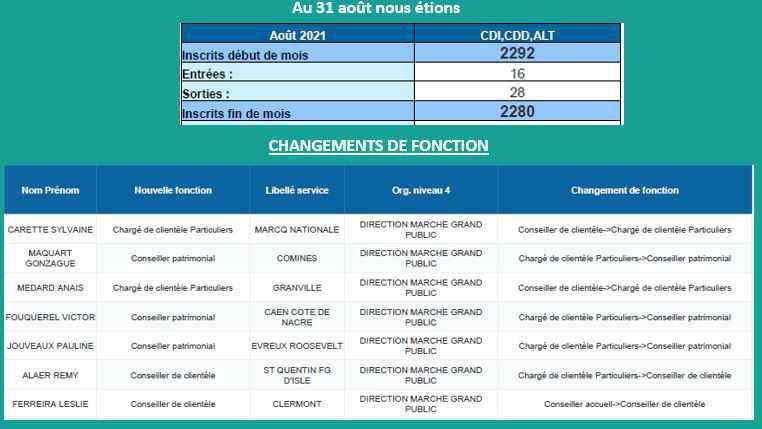 CIC NO : CSE 23 SEPTEMBRE 2021