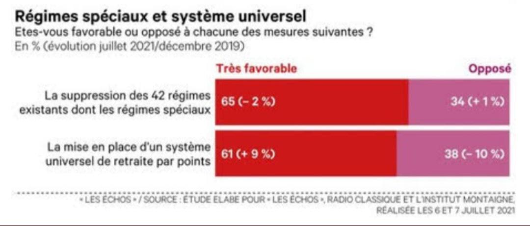 Ecrasante majorité de Français refuse que la retraite passe de 62 ans à 64 ans.