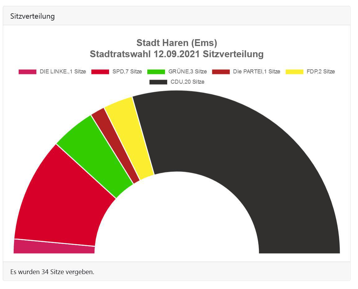 Ergebnisse der Kommunalwahlen in Haren
