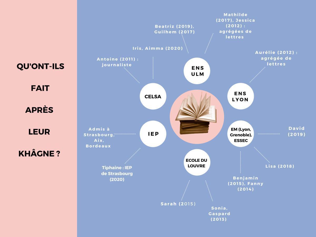 Classes préparatoires littéraires - Hypokhâgne (1ère année) / Khâgne A/L (2ème année)