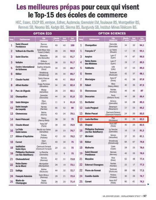 Les meilleurs prépas pour ceux qui visent le TOP-15 des Ecoles de commerce
