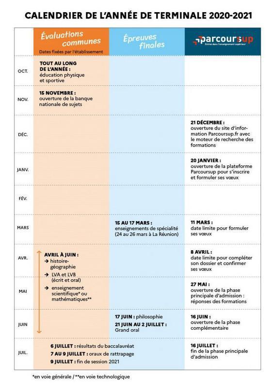 Les dates officielles du baccalauréat 2020-2021 et Parcoursup