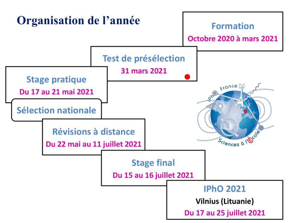 Calendrier 2020-2021 de la préparation aux Olympiades internationales de Physique (IPhO)
