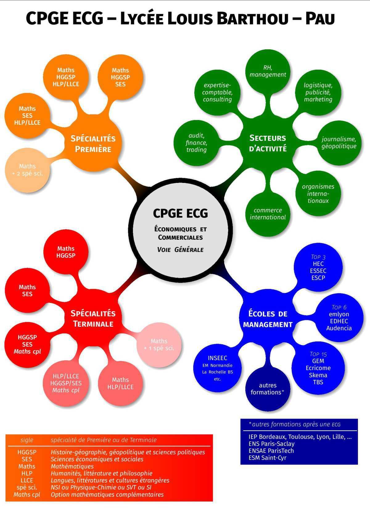 Quelles spécialités choisir en première et terminale pour mieux réussir en classe préparatoire ?