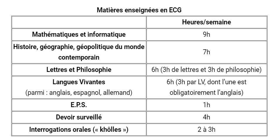 Présentation Prépa ECG - Économique et Commerciale Générale