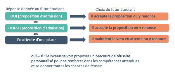 L'entrée dans l'enseignement supérieur : Parcoursup 2021 (Présentation 2/2) - Phase d'admission