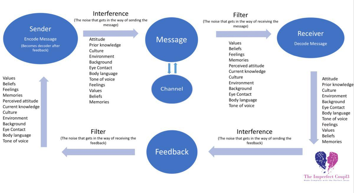 The Communication Cycles