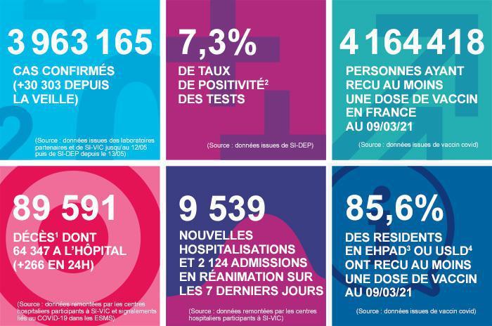 Les chiffres de la Santé Publique au 10 mars