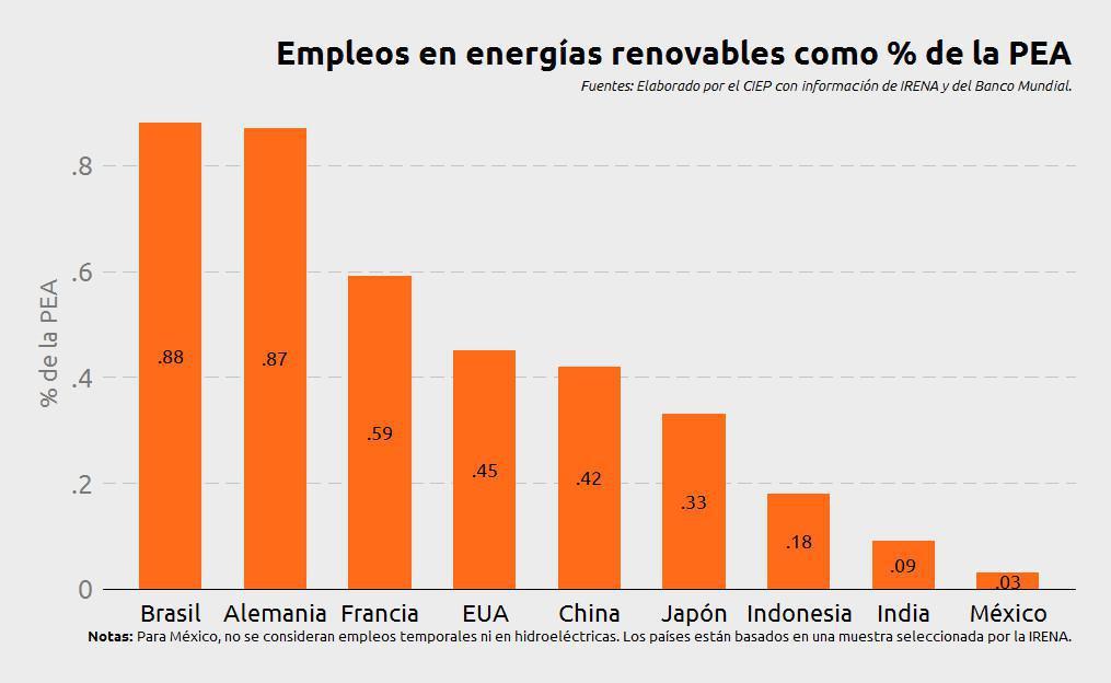 APROVECHAMIENTO DE LA ENERGÍA SOLAR EN MÉXICO Y EL MUNDO