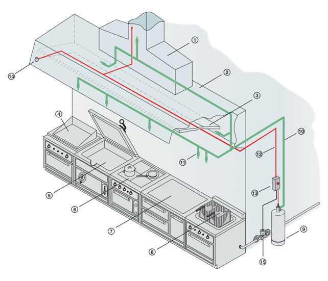 Sistemi antincendio per cucine industriali e commerciali