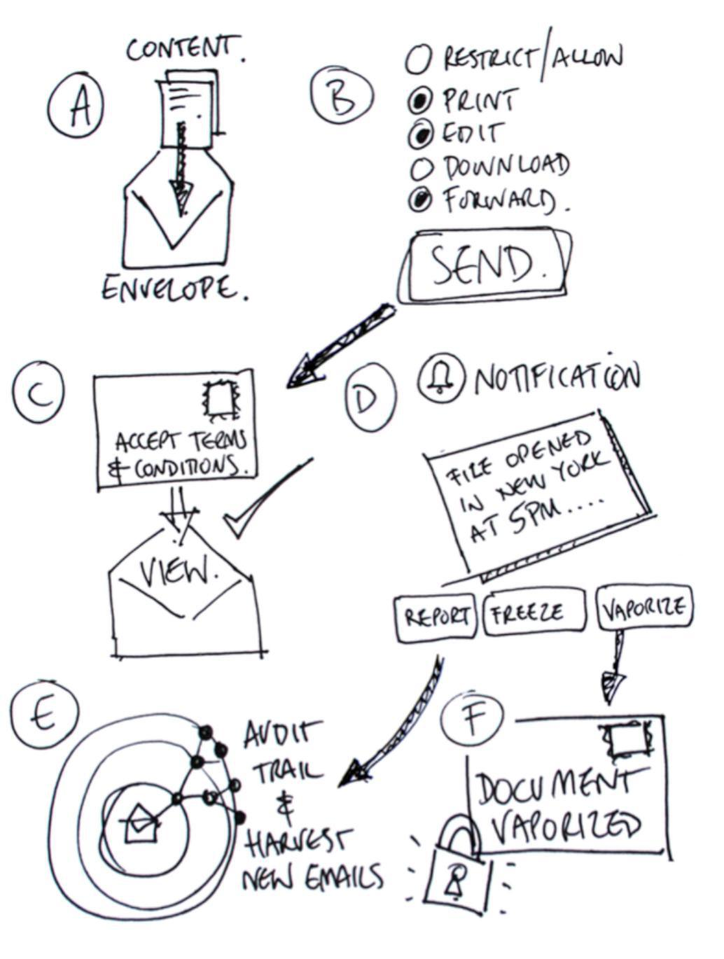 Enviie the Virtual Envelope: How to maintain privacy and c control