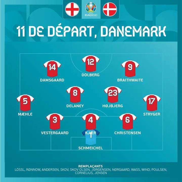 Les compositions de l'Angleterre - Danemark