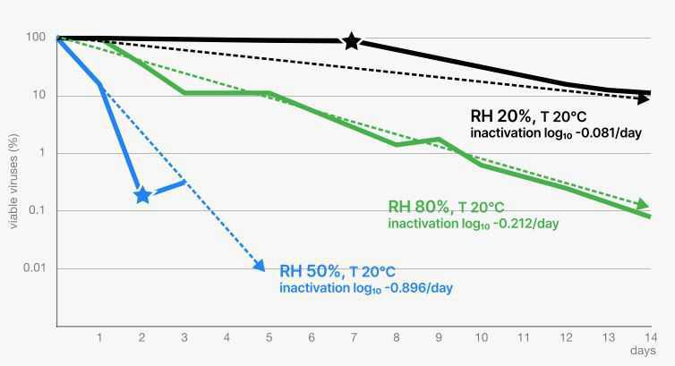 Reducing the risk of COVID-19 contamination with the uHoo Air connected sensor