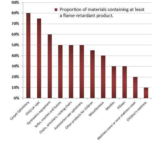 Flame retardants: In which everyday goods are they present?