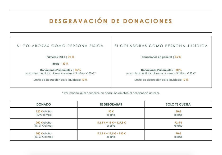 Degravación de Donaciones