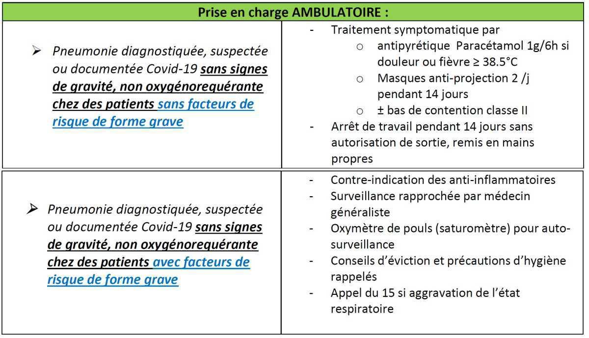 Protocole urgences Covid