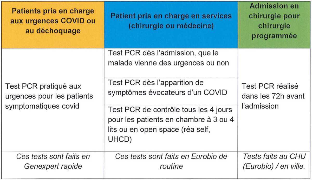 Stratégie de PCR en MCO