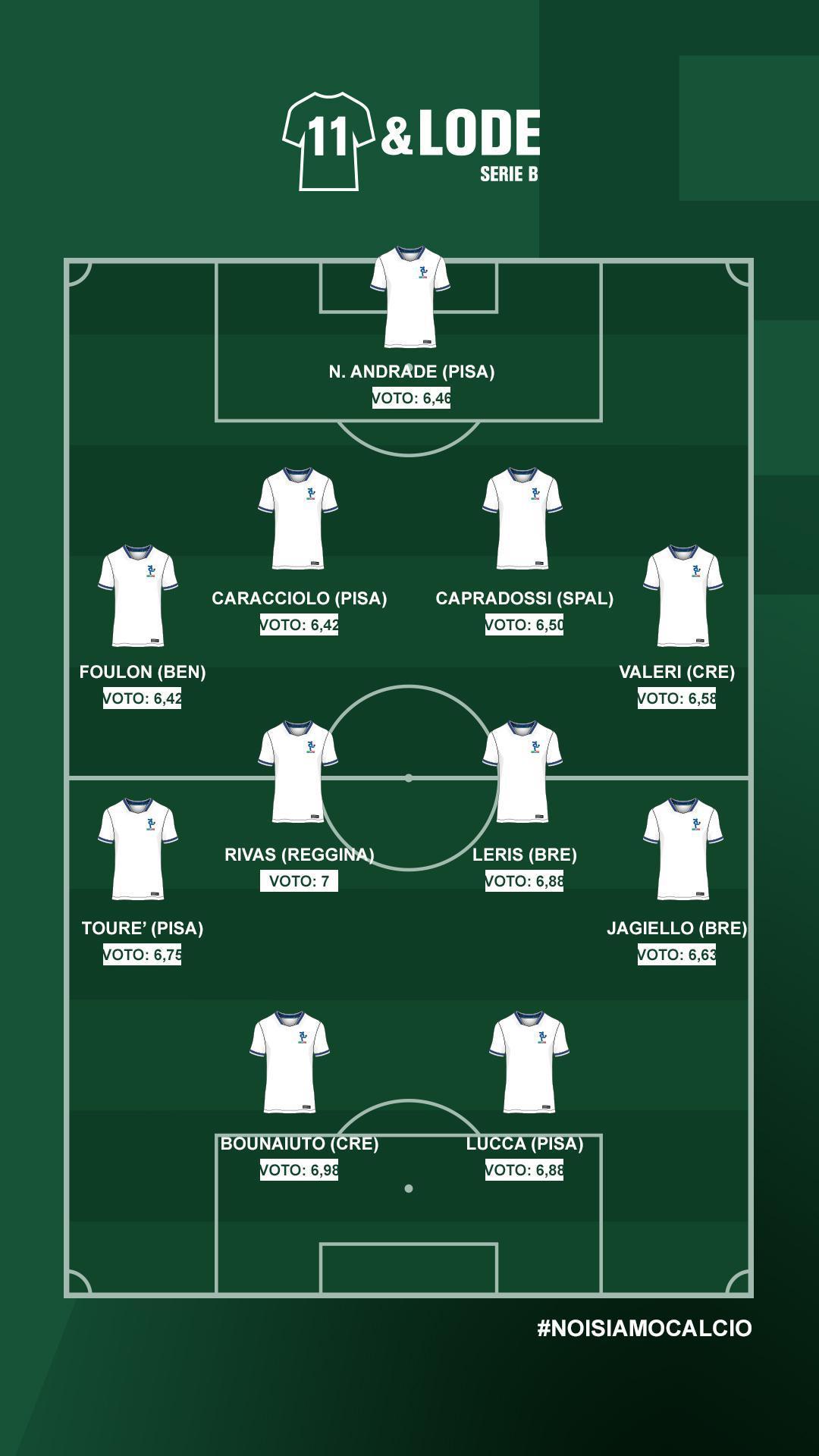 Serie B, i migliori per la stampa sportiva | Giornata 4