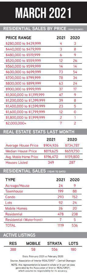 Real Estate Report - Kelowna - March 2021