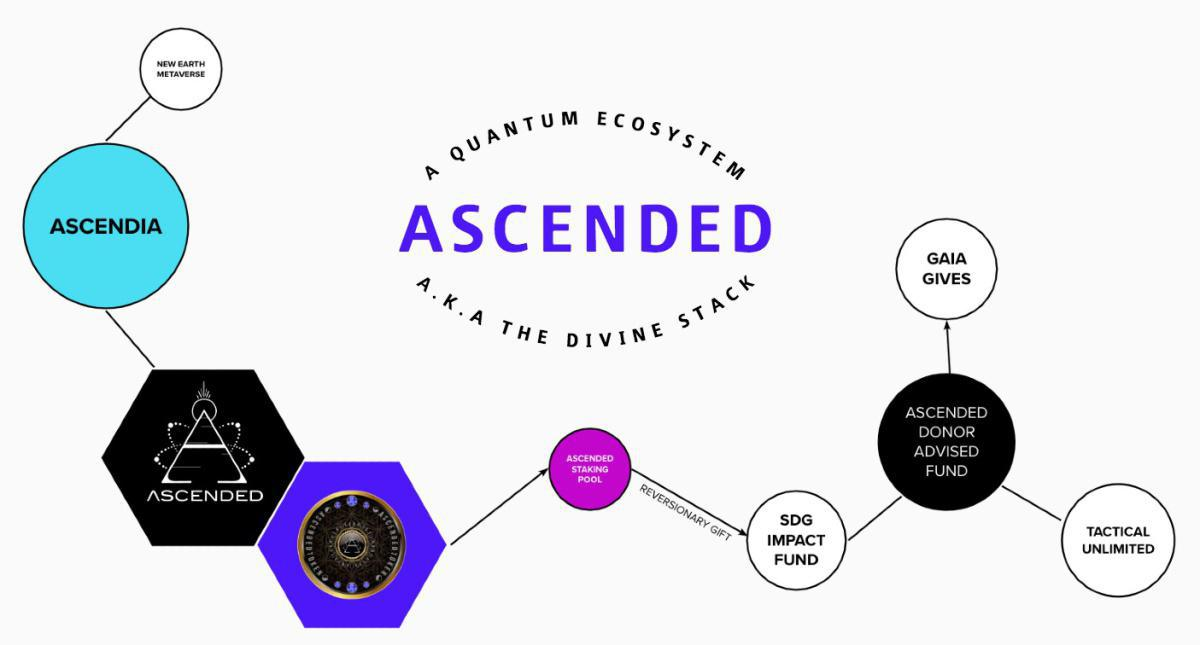 Welcome to Ascended
