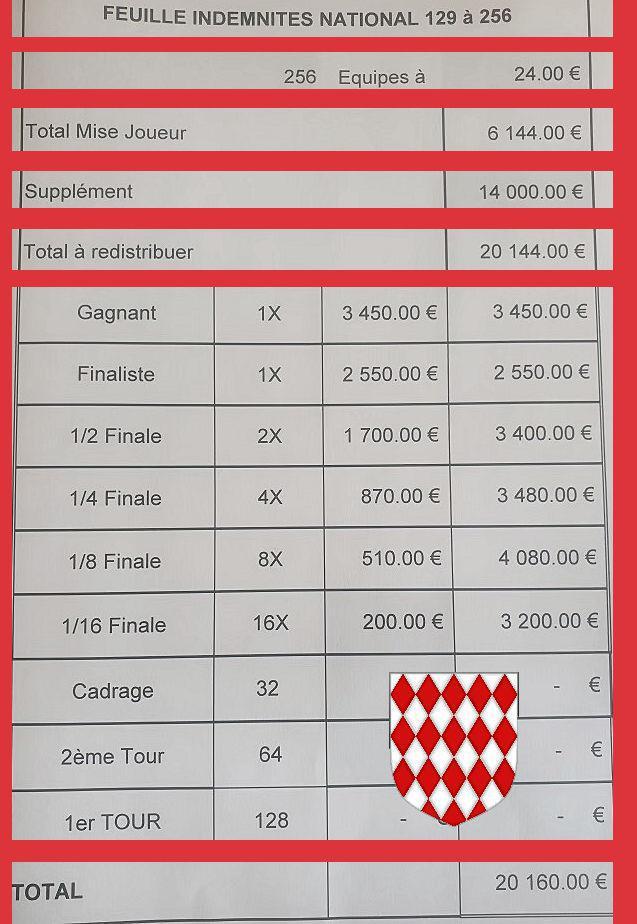 Impressionnantes : Voir les indemnités de l'International à pétanque de Monaco - 9 & 10 octobre 2021