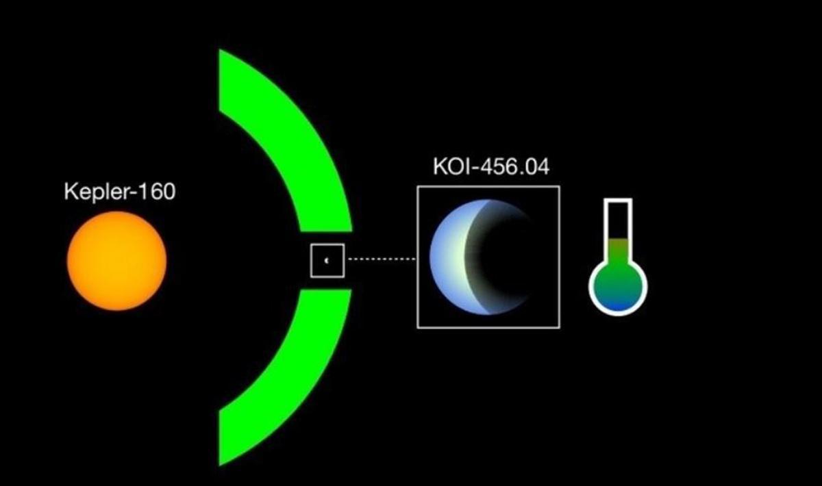 Descubren planeta parecido a la Tierra además de que cuenta con un Sol como el ya conocido