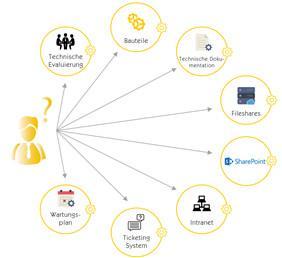 L'intelligence artificielle pour des processus d'affaires efficients