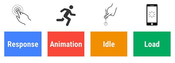 Le modèle RAIL introduit par Google : Respond / Animate / Idle / Loading